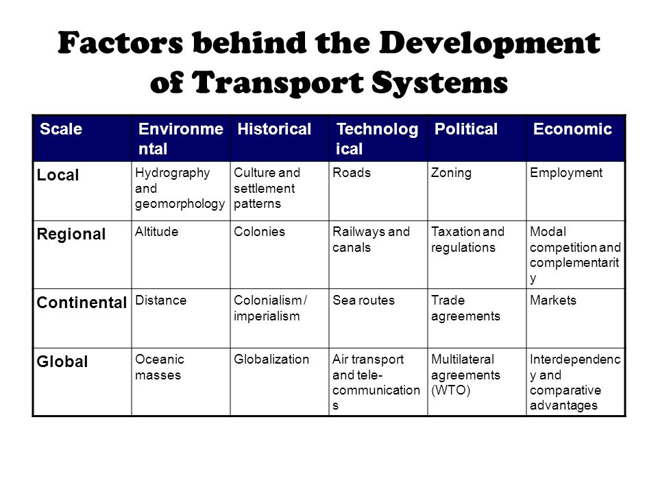Factors behind the Development of Transport Systems