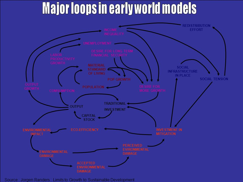 Major loops in early world models