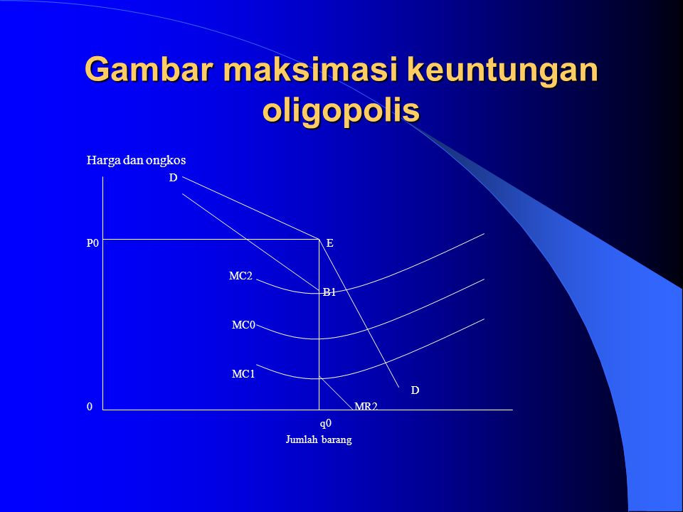 Gambar maksimasi keuntungan oligopolis