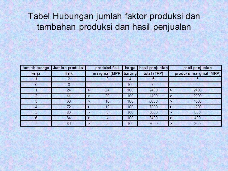 Tabel Hubungan jumlah faktor produksi dan tambahan produksi dan hasil penjualan