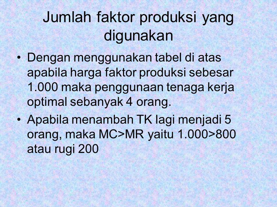 Jumlah faktor produksi yang digunakan