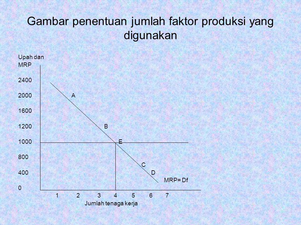 Gambar penentuan jumlah faktor produksi yang digunakan