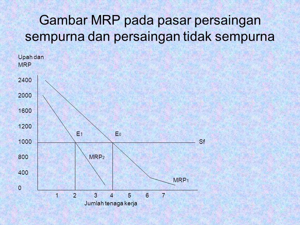 Gambar MRP pada pasar persaingan sempurna dan persaingan tidak sempurna