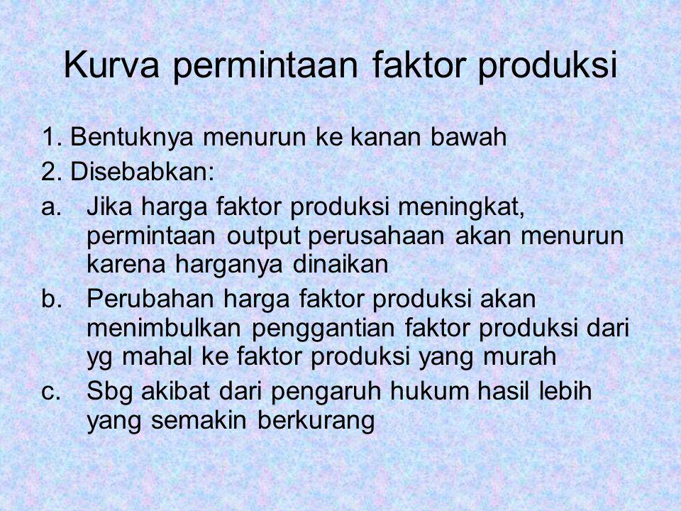 Kurva permintaan faktor produksi