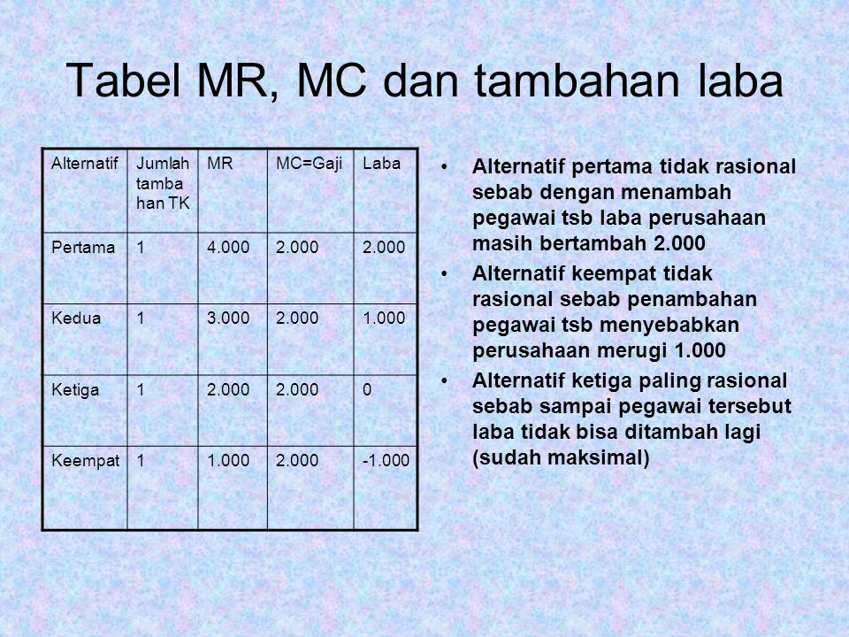 Tabel MR, MC dan tambahan laba