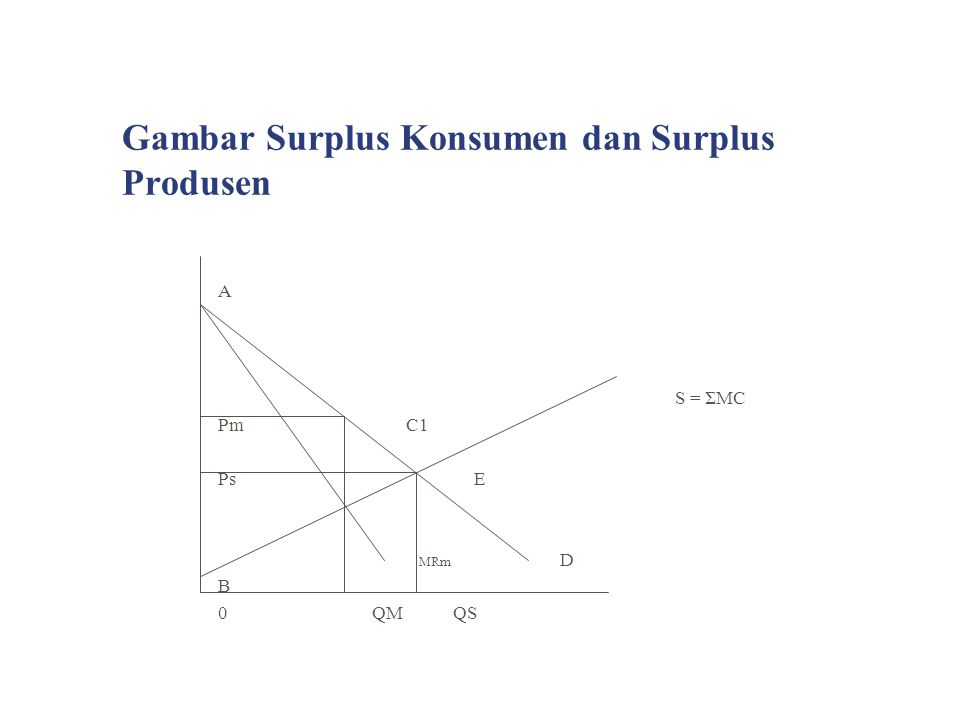 Gambar Surplus Konsumen dan Surplus Produsen
