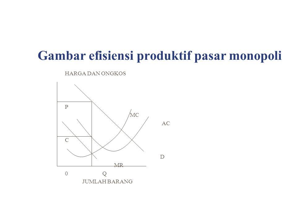 Gambar efisiensi produktif pasar monopoli