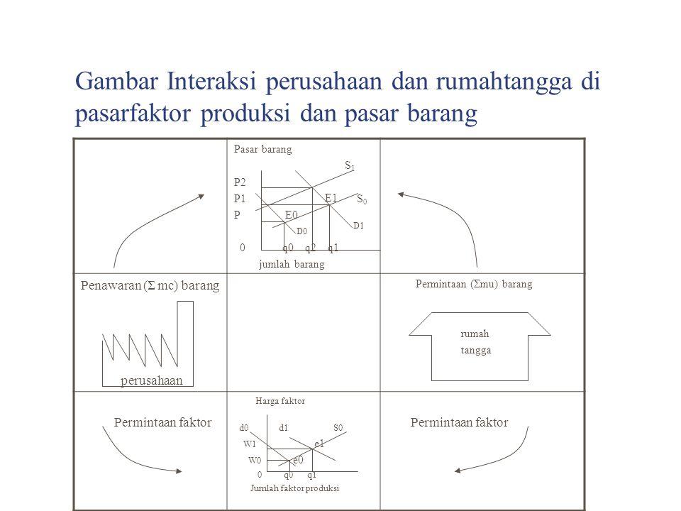 Gambar Interaksi perusahaan dan rumahtangga di pasarfaktor produksi dan pasar barang