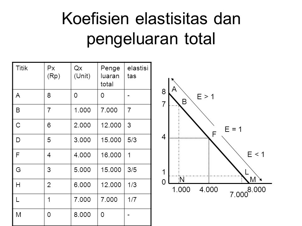 Koefisien elastisitas dan pengeluaran total