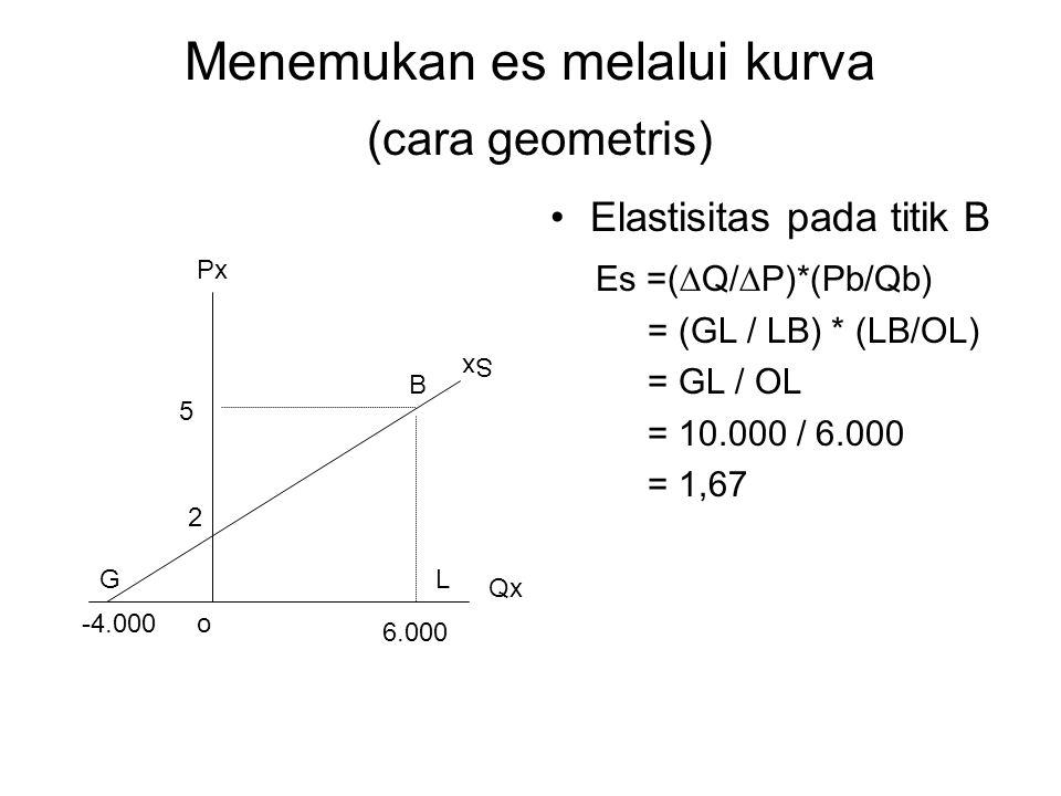Menemukan es melalui kurva (cara geometris)