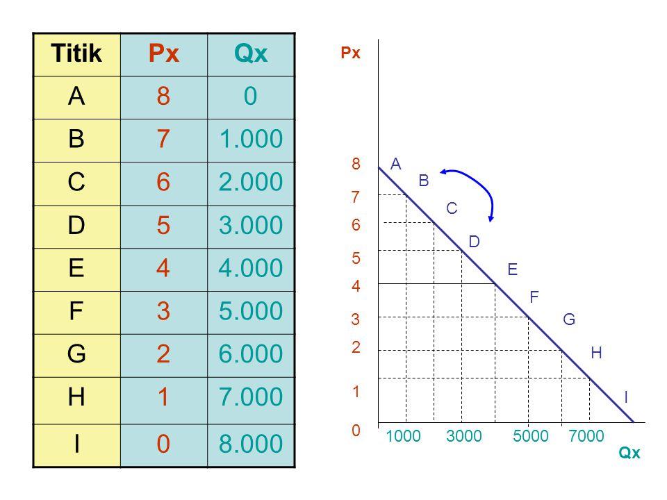 Titik Px. Qx. A. 8. B. 7. 1.000. C. 6. 2.000. D. 5. 3.000. E. 4. 4.000. F. 3. 5.000.