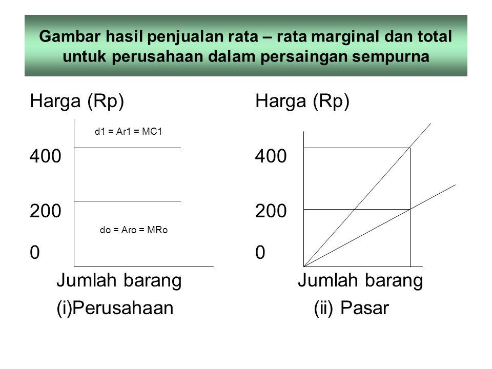 Harga (Rp) d1 = Ar1 = MC1 400 200 Jumlah barang (i)Perusahaan