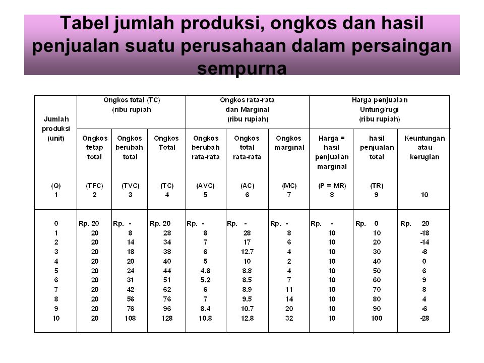 Tabel jumlah produksi, ongkos dan hasil penjualan suatu perusahaan dalam persaingan sempurna