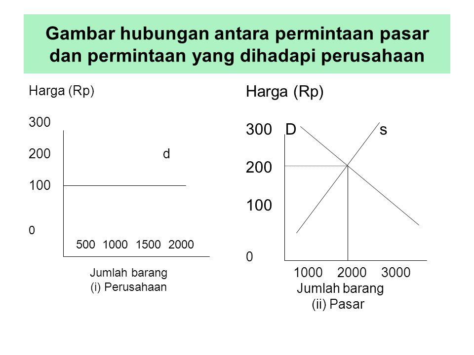 Gambar hubungan antara permintaan pasar dan permintaan yang dihadapi perusahaan