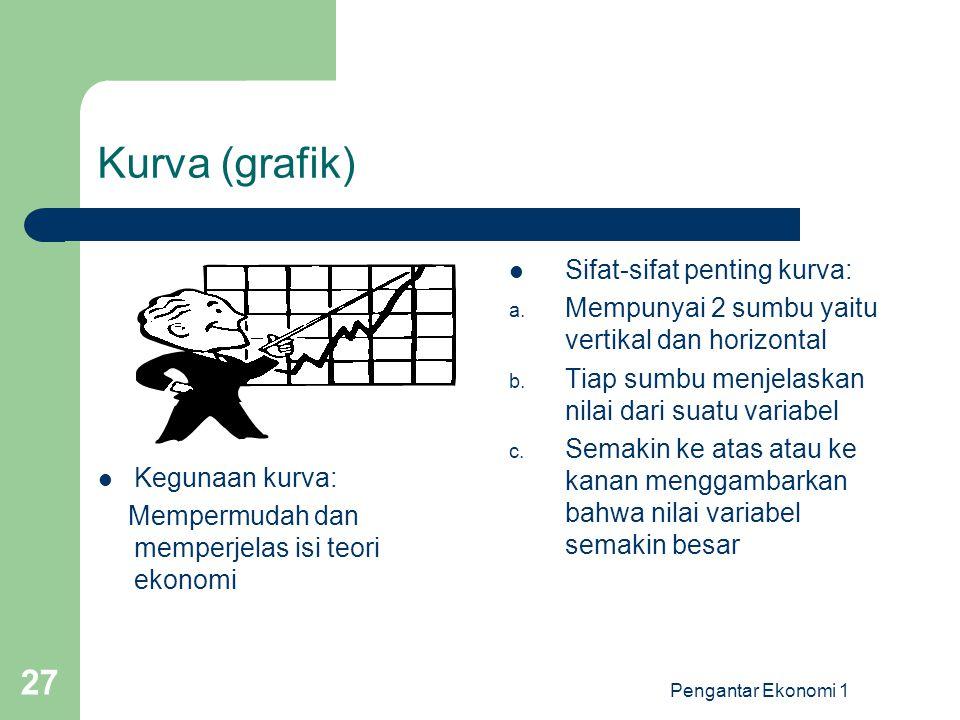 Kurva (grafik) Sifat-sifat penting kurva: