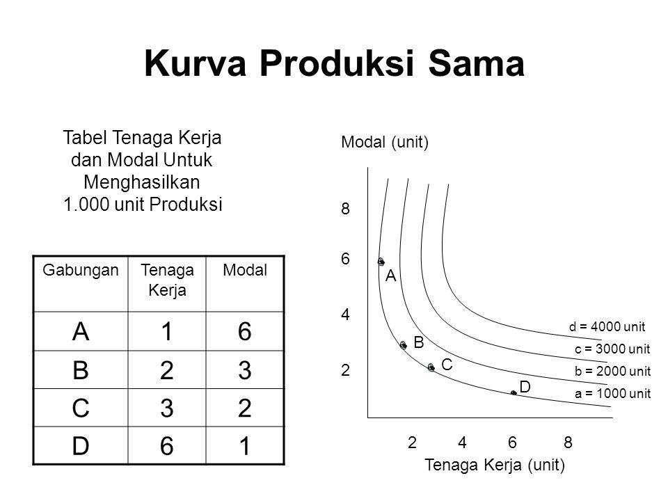 Tabel Tenaga Kerja dan Modal Untuk Menghasilkan 1.000 unit Produksi