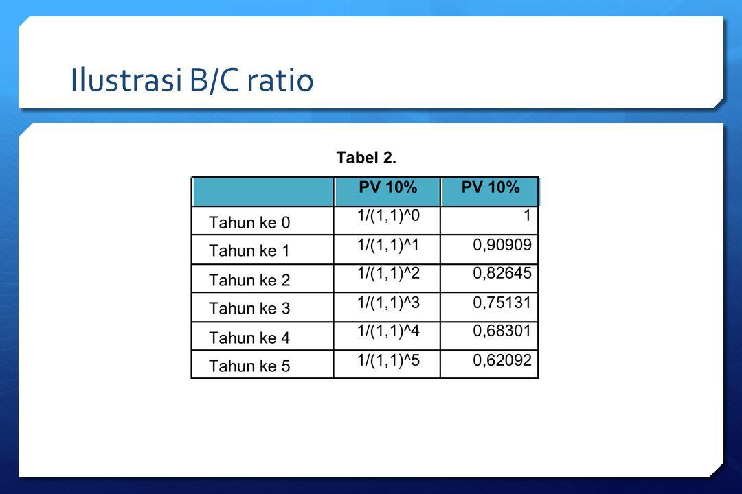 Ilustrasi B/C ratio