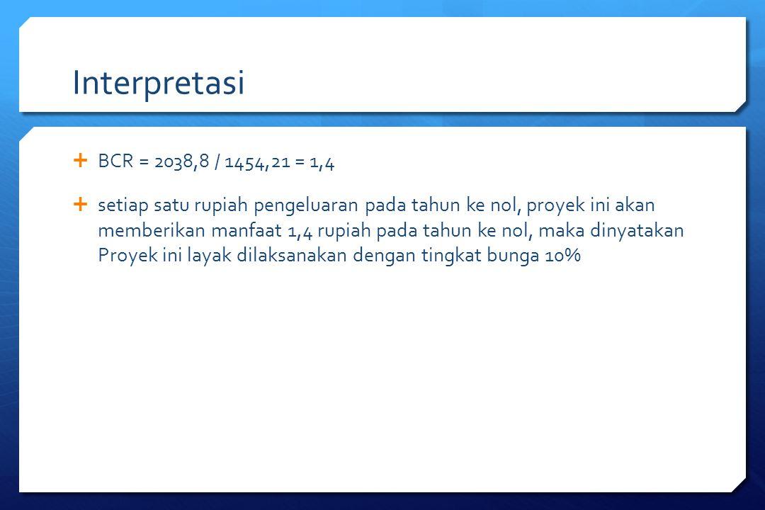 Interpretasi BCR = 2038,8 / 1454,21 = 1,4.