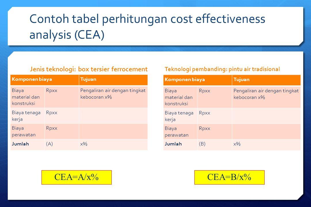 Contoh tabel perhitungan cost effectiveness analysis (CEA)
