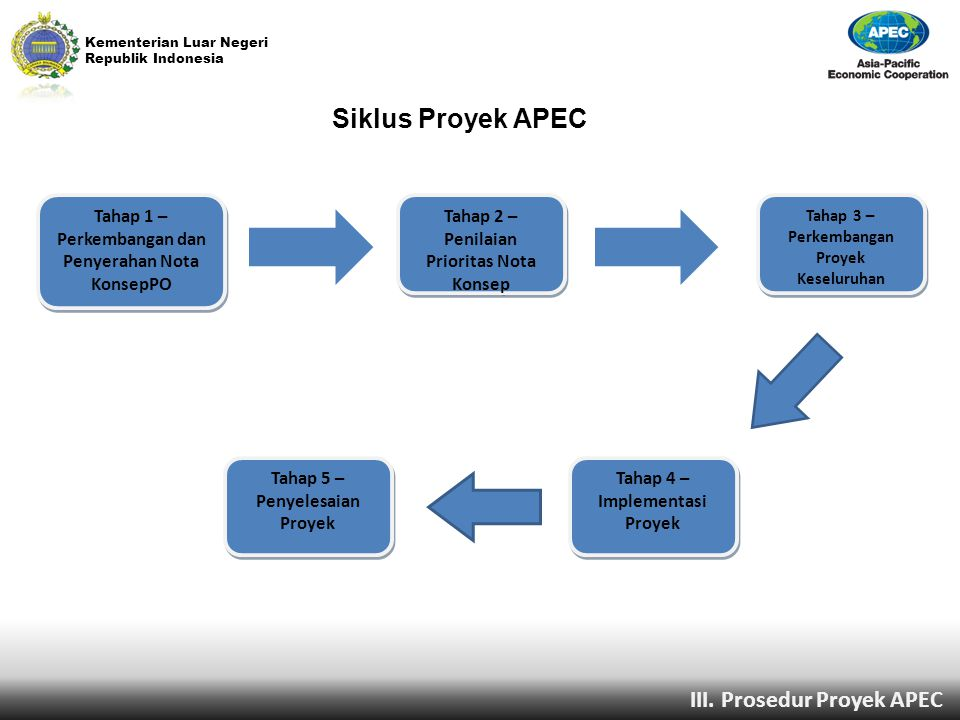 Siklus Proyek APEC III. Prosedur Proyek APEC
