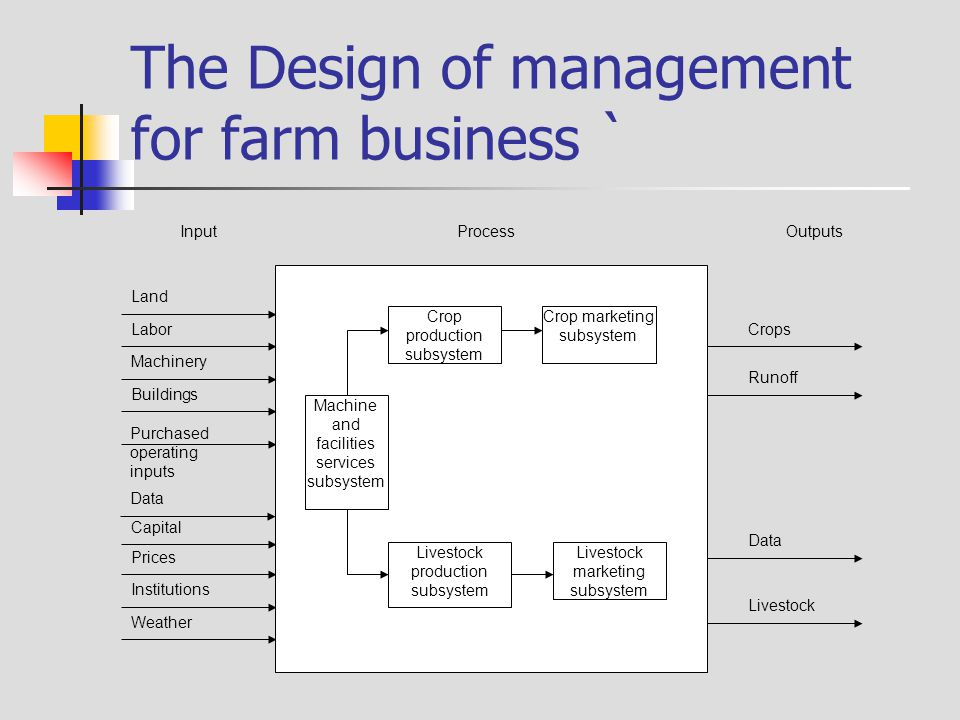 The Design of management for farm business `