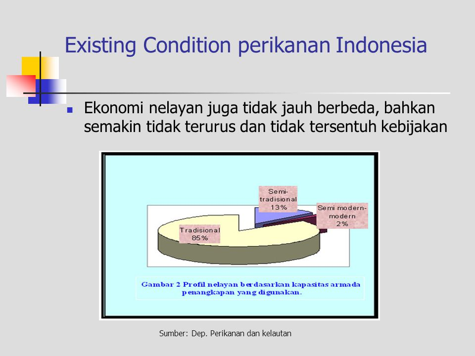 Existing Condition perikanan Indonesia