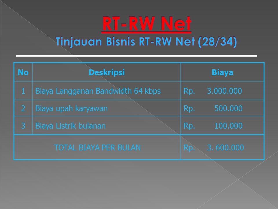 RT-RW Net Tinjauan Bisnis RT-RW Net (28/34)