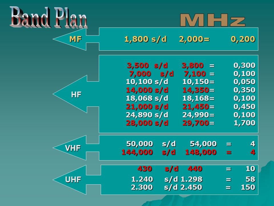 Band Plan MHz MF 1,800 s/d 2,000 = 0,200 HF VHF UHF