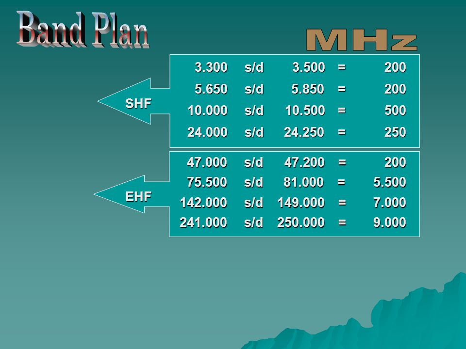 Band Plan MHz. 3.300 s/d 3.500 = 200. 5.650 s/d 5.850 = 200.