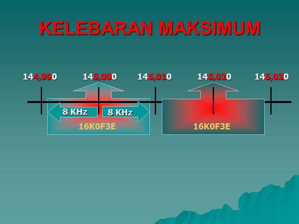 KELEBARAN MAKSIMUM 144,990 145,000 145,010 145,020 145,030 8 KHz 8 KHz