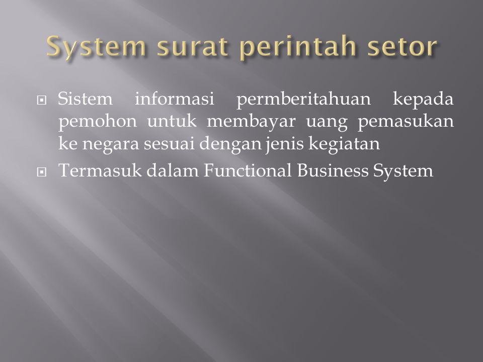 System surat perintah setor