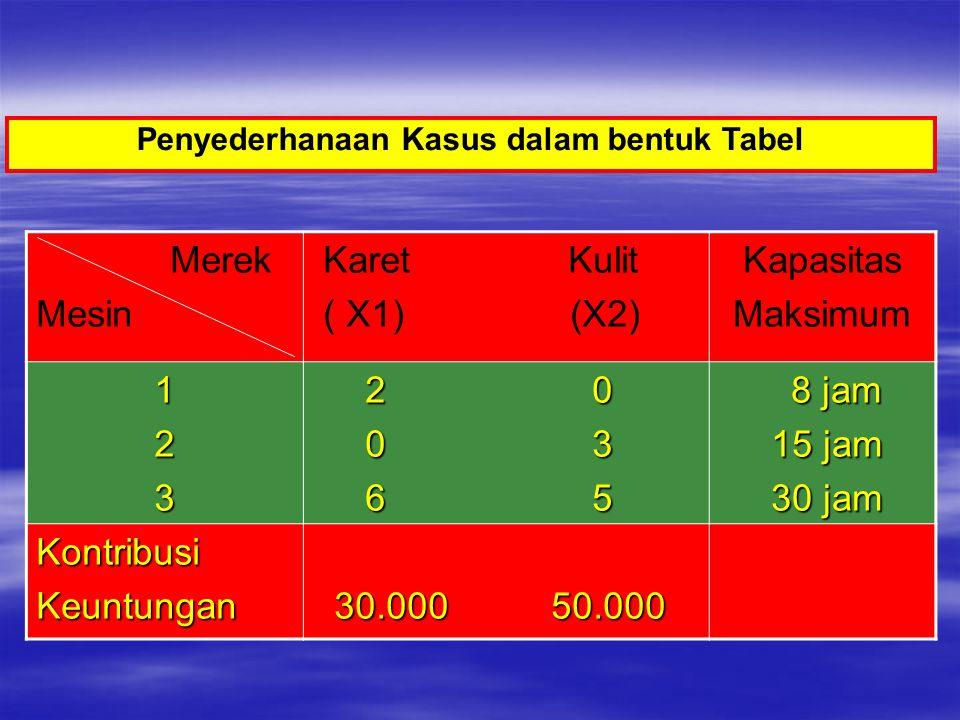 Penyederhanaan Kasus dalam bentuk Tabel