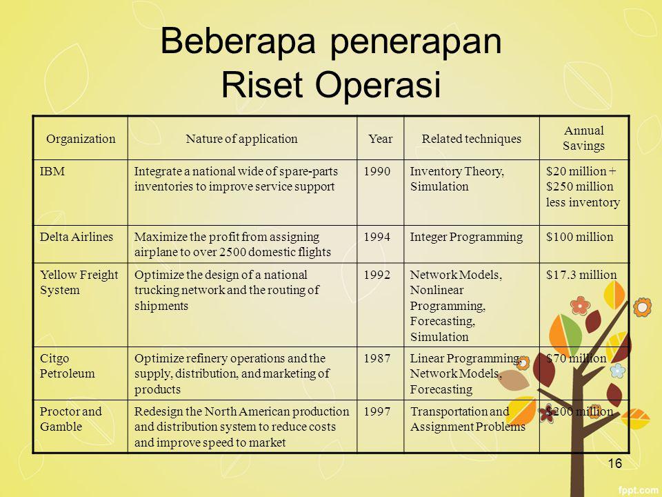 Beberapa penerapan Riset Operasi