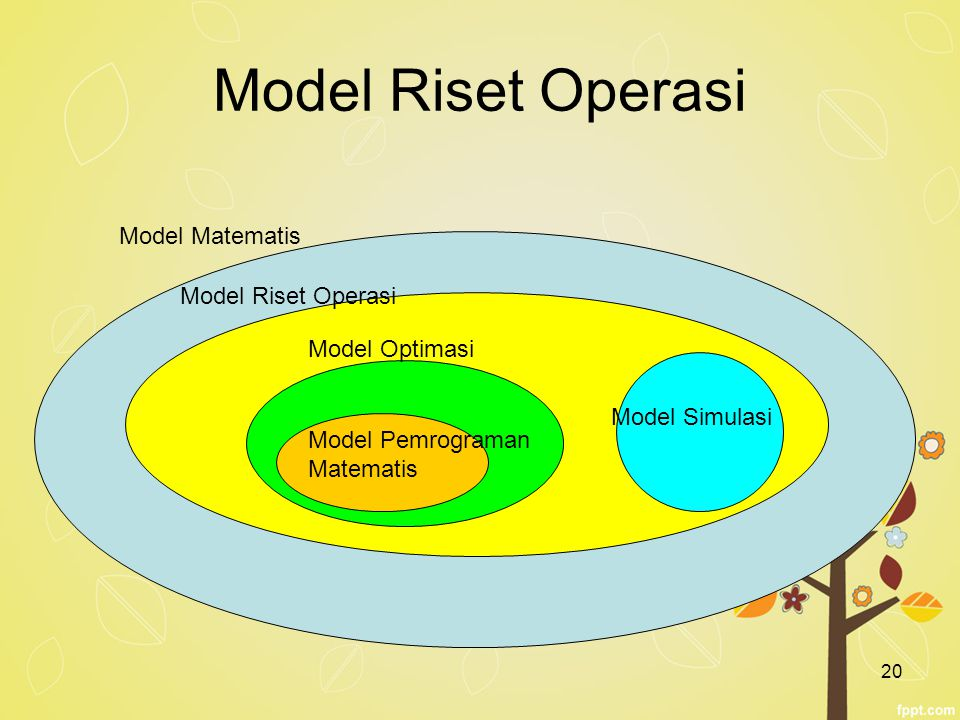 Model Riset Operasi Model Matematis Model Riset Operasi Model Optimasi