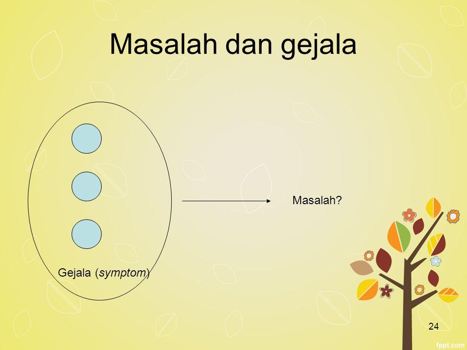 Masalah dan gejala Masalah Gejala (symptom)