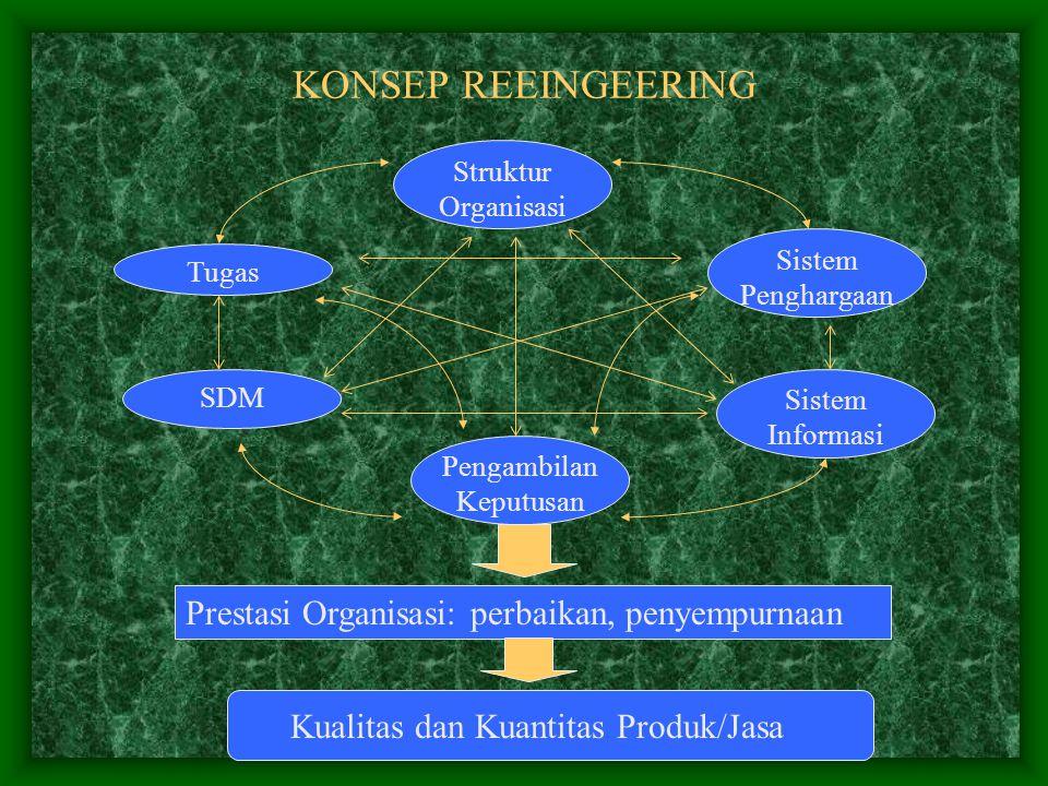 KONSEP REEINGEERING Prestasi Organisasi: perbaikan, penyempurnaan