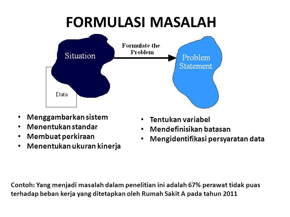 FORMULASI MASALAH Menggambarkan sistem Tentukan variabel
