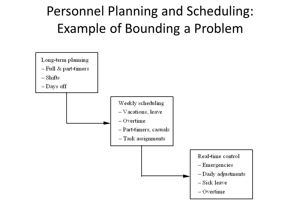 Personnel Planning and Scheduling: Example of Bounding a Problem