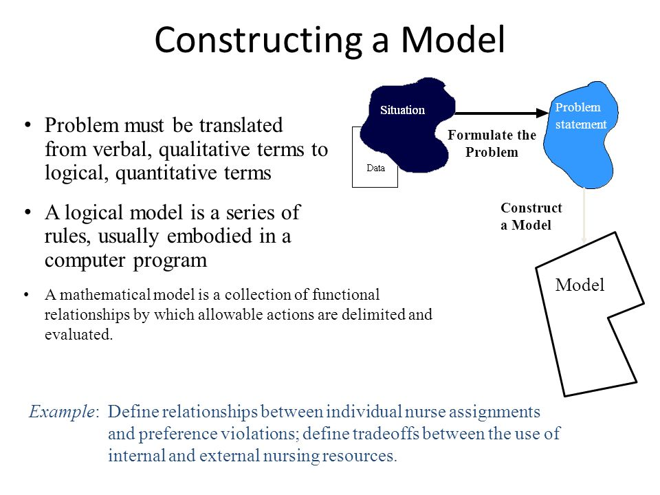 Constructing a Model Construct. a Model. Model. Formulate the. Problem. statement.