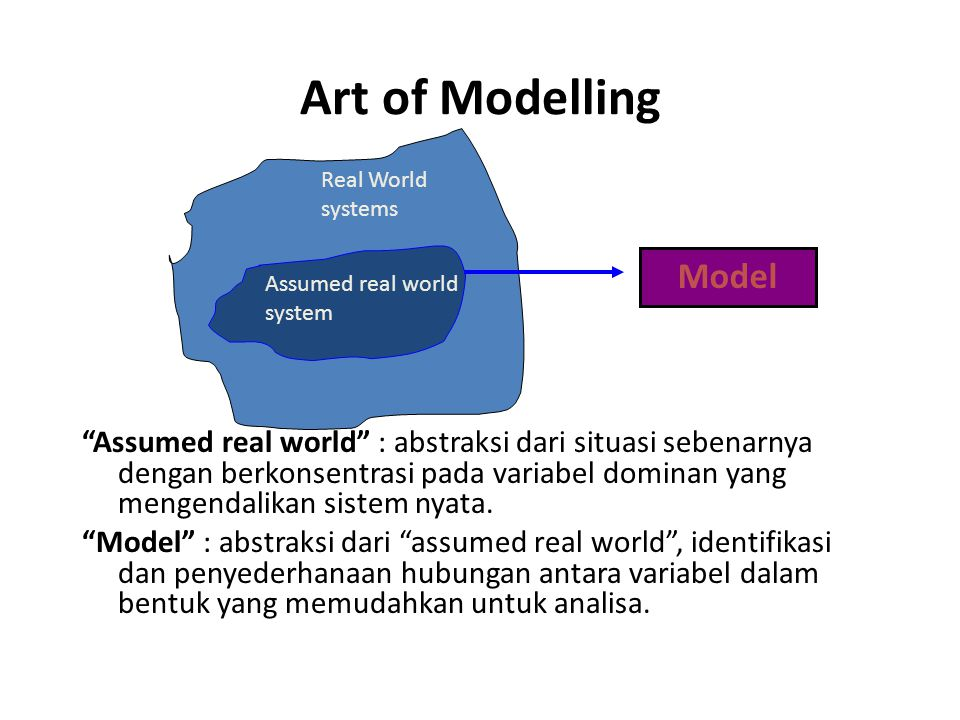 Art of Modelling Model. Real World systems. Assumed real world system.
