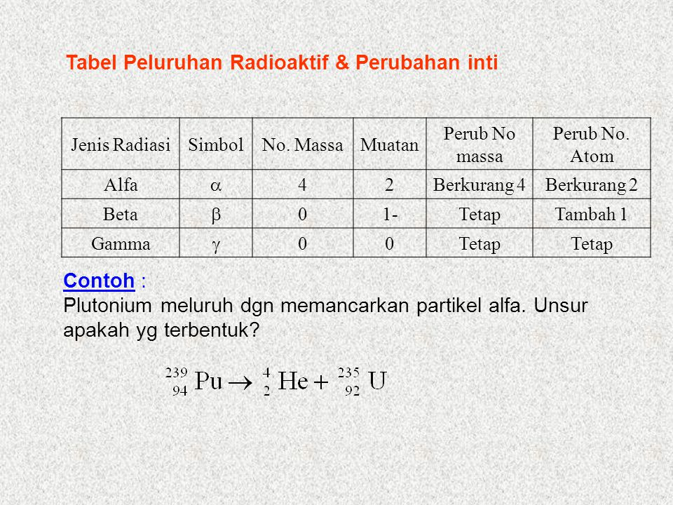 Tabel Peluruhan Radioaktif & Perubahan inti