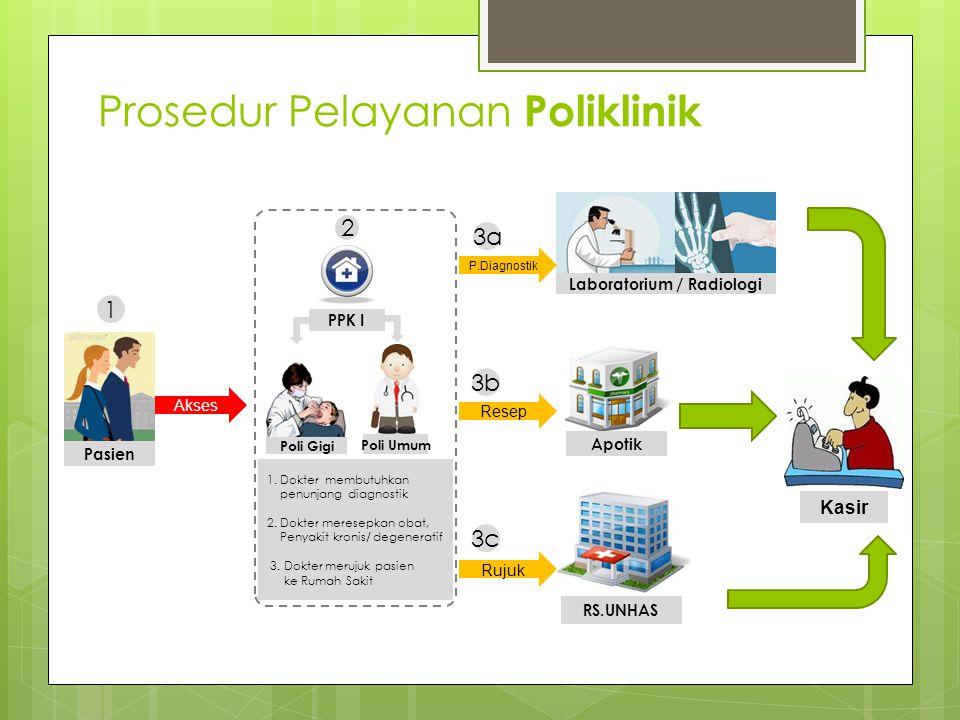 Prosedur Pelayanan Poliklinik