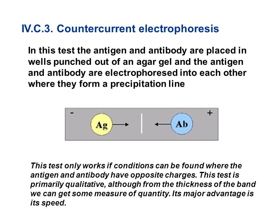 IV.C.3. Countercurrent electrophoresis