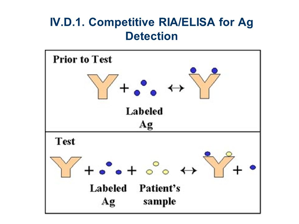IV.D.1. Competitive RIA/ELISA for Ag Detection