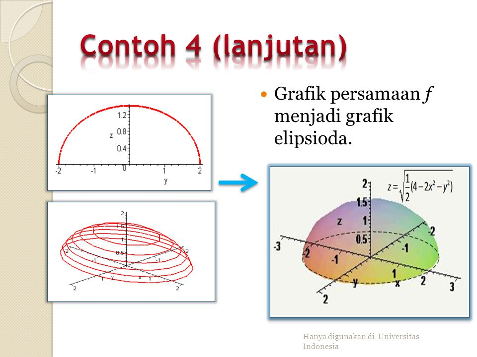 Contoh 4 (lanjutan) Grafik persamaan f menjadi grafik elipsioda.
