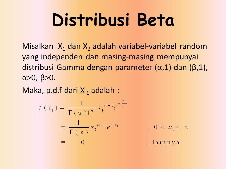 Distribusi Beta