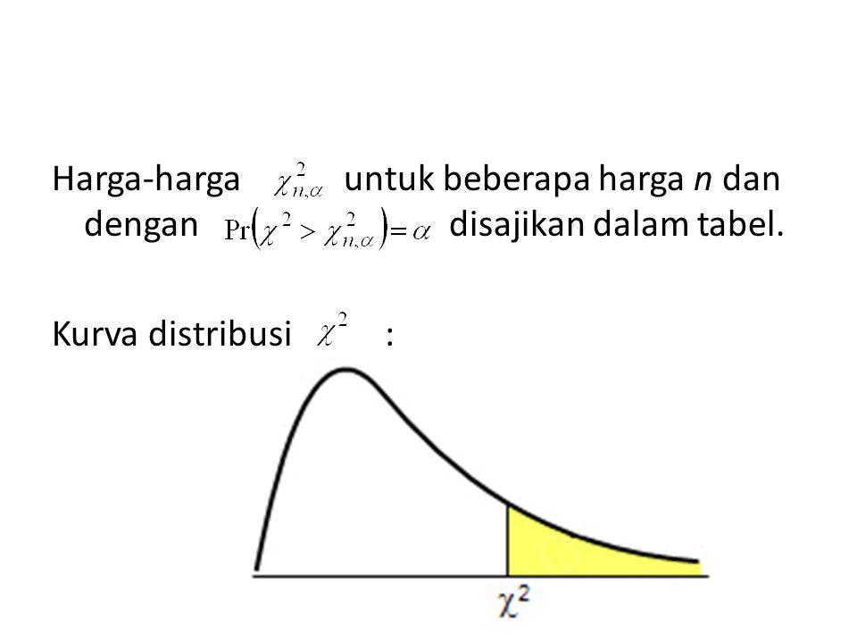 Harga-harga untuk beberapa harga n dan dengan disajikan dalam tabel