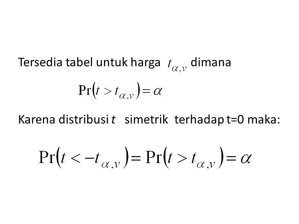 Tersedia tabel untuk harga dimana Karena distribusi t simetrik terhadap t=0 maka: