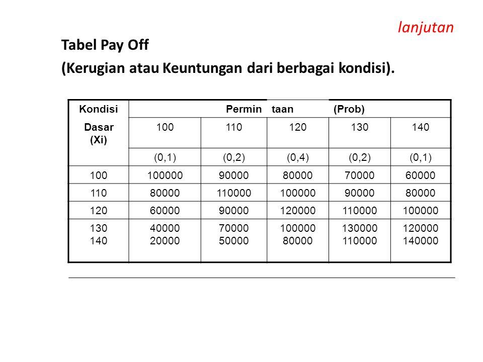 lanjutan Tabel Pay Off (Kerugian atau Keuntungan dari berbagai kondisi). Kondisi. Permin. taan.