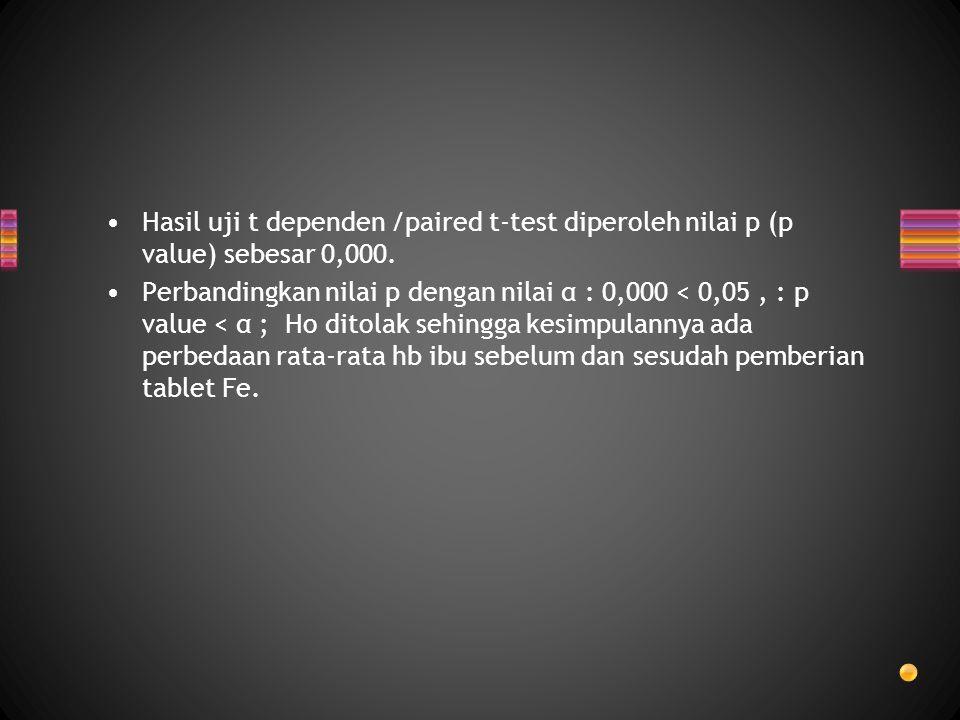 Hasil uji t dependen /paired t-test diperoleh nilai p (p value) sebesar 0,000.